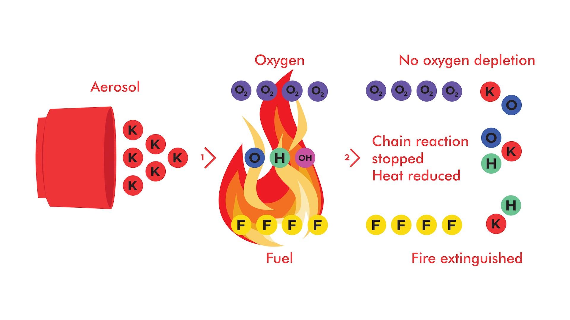How does aerosol work as extinguishing agent